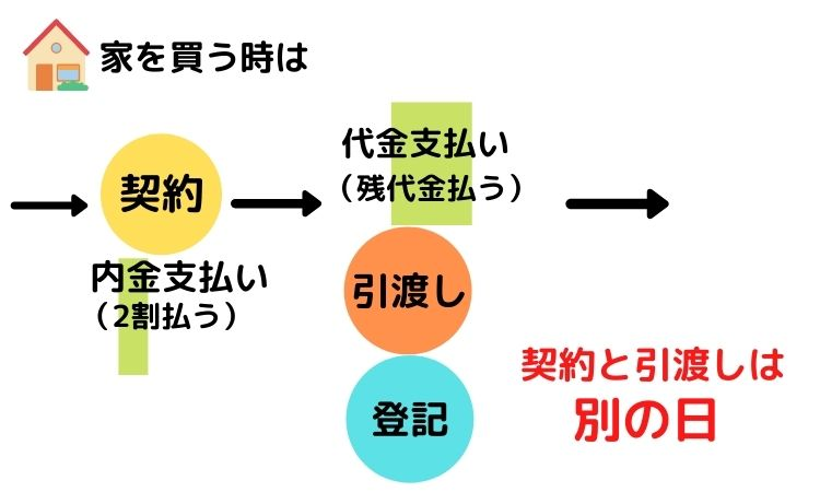 contract-register